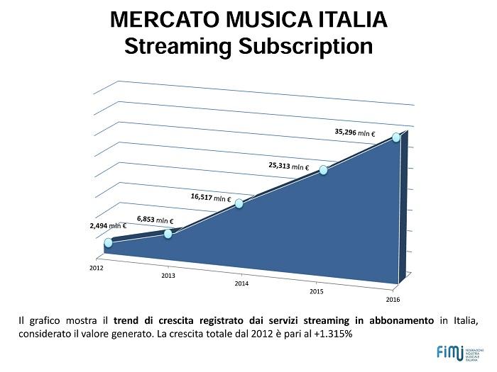 mercato streaming