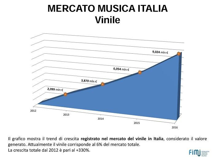 mercato vinile