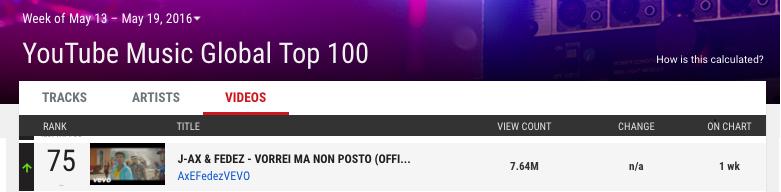 YouTube Music Global Top 100