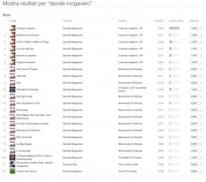 Davide Mogavero - Lista brani iTunes